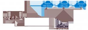 cloudconnect-overview-diag
