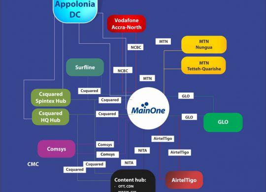 MainOne Ghana digital ecosystem