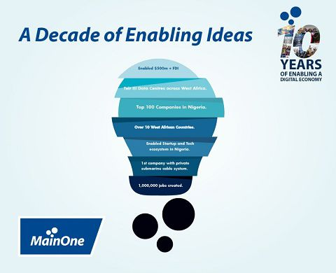 MainOne: A decade of enabaling ideas